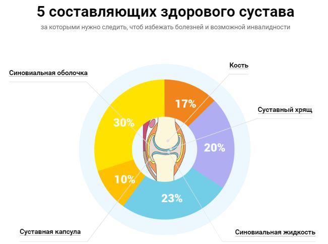 народные средства лечения суставов плеча